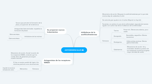 Mind Map: ANTIDEMENCIALES