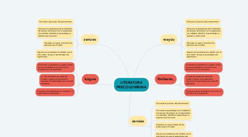 Mind Map: LITERATURA PRECOLOMBINA