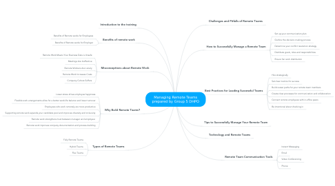 Mind Map: Managing Remote Teams prepared by Group 5 DHPO