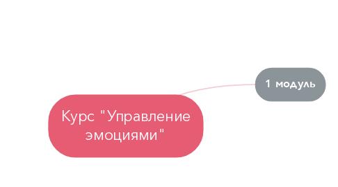 """Mind Map: Курс """"Управление эмоциями"""""""