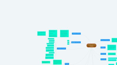 Mind Map: OPERACIONES DE NOMINA