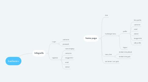 Mind Map: e-waroeng