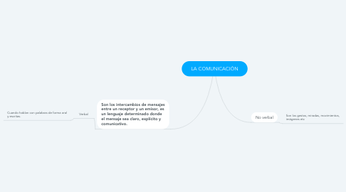 Mind Map: LA COMUNICACIÒN