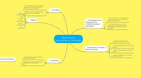Mind Map: Relación entre Epistemología y Pedagogía