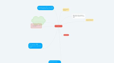 Mind Map: Активізація національного руху