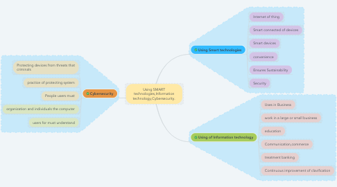 Mind Map: Using SMART technologies,Information technology,Cybersecurity.