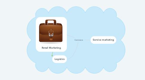 Mind Map: Commerce