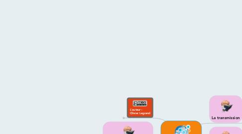 Mind Map: LES COURANTS PEDAGOGIQUES