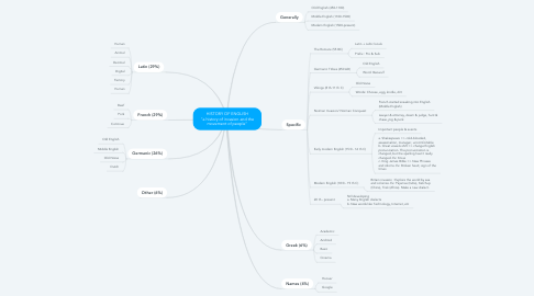 """Mind Map: HISTORY OF ENGLISH """"a history of invasion and the movement of people"""""""
