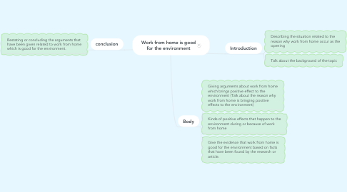 Mind Map: Work from home is good for the environment