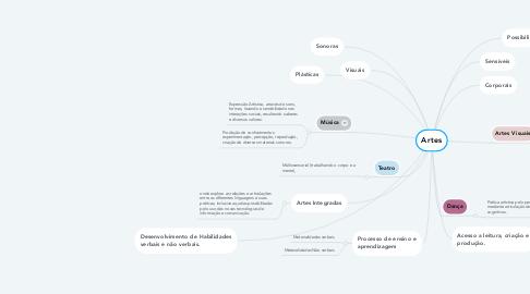 Mind Map: Artes