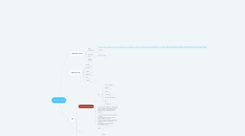 Mind Map: Бизнес-план