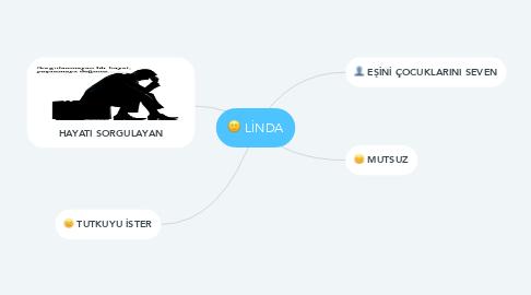 Mind Map: LİNDA