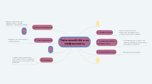 Mind Map: Типы личностей и их конфликтность