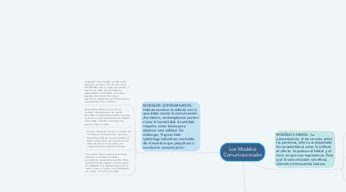 Mind Map: Los Modelos Comunicacionales