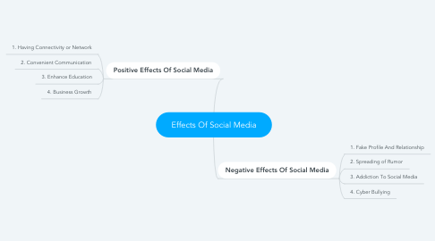 Mind Map: Effects Of Social Media