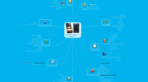 Mind Map: Smartphone Design - Myracles Y
