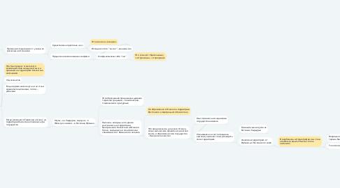 """Mind Map: Понятие """"казах"""""""