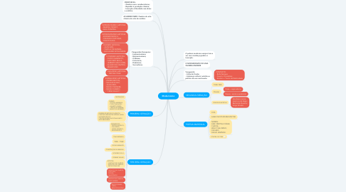 Mind Map: Modernismo