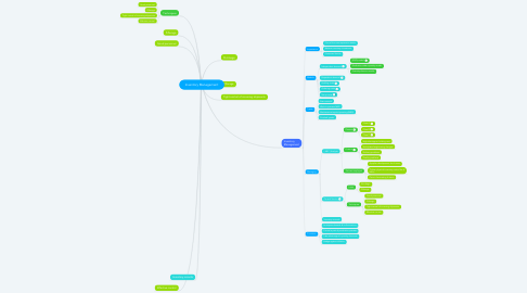 Mind Map: Inventory Management