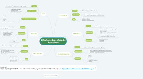 Mind Map: Dificultades Específicas del Aprendizaje