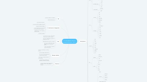 Mind Map: Маникюрный магазин материалов для ногтей