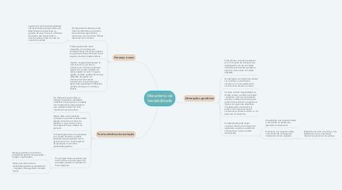 Mind Map: Mecanismo de herdabilidade