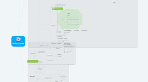 Mind Map: Processo de Machine Learning