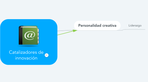 Mind Map: Catalizadores de innovación