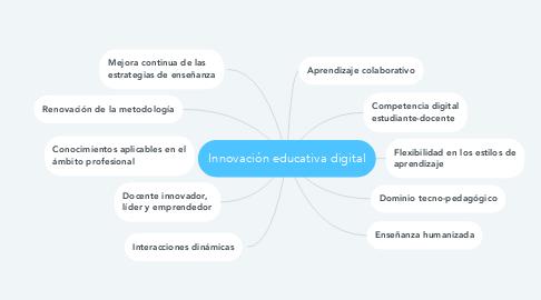Mind Map: Innovación educativa digital