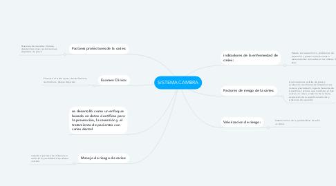 Mind Map: SISTEMA CAMBRA