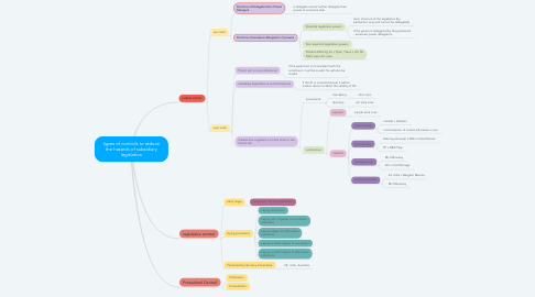Mind Map: types of controls to reduce the hazards of subsidiary legislation