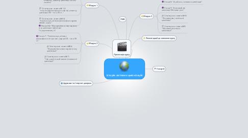 Mind Map: Історія світових цивілізацій
