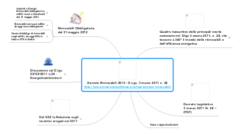 Mind Map: Decreto Rinnovabili 2012 - D.Lgs. 3 marzo 2011 n. 28 http://www.mygreenbuildings.org/tag/energie-rinnovabili