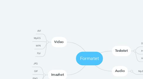 Mind Map: Formatet