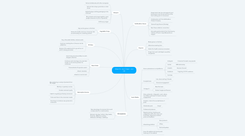 Mind Map: Ideas for Just Crisps / Just Oil