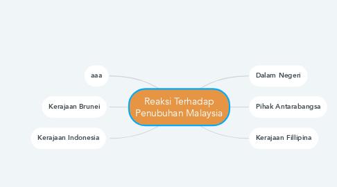 Mind Map: Reaksi Terhadap Penubuhan Malaysia