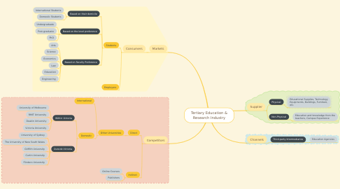Mind Map: Tertiary Education & Research Industry