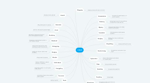 Mind Map: CRIME