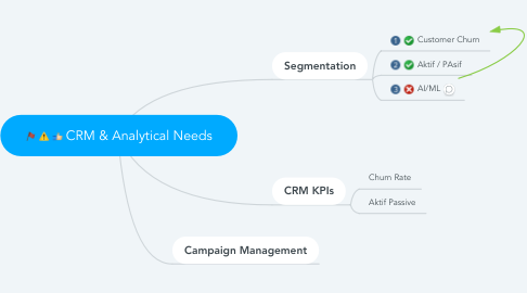Mind Map: CRM & Analytical Needs