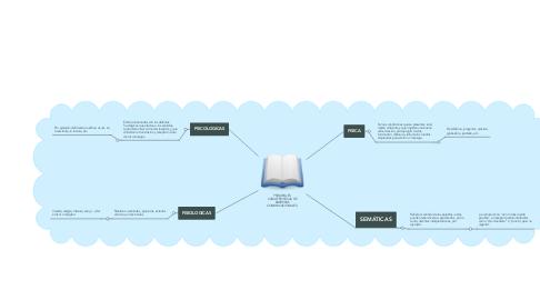 Mind Map: PRINCIPALES CARACTERISTICAS DE BARRERAS COMUNICACIONALES.