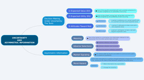 Mind Map: UNCERTAINTY AND ASYMMETRIC INFORMATION