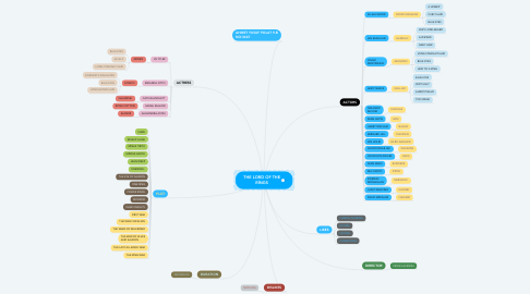 Mind Map: THE LORD OF THE RİNGS