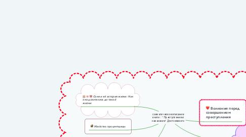 """Mind Map: схематическое описание книги : """" Преступление и наказание"""" Достоевского"""