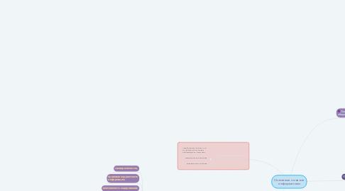 Mind Map: Основные понятие информатики