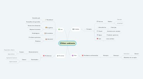 Mind Map: Meio ambiente