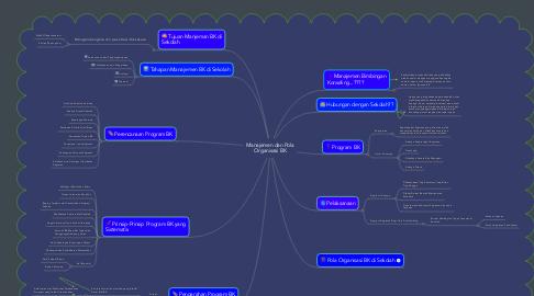 Mind Map: Manajemen dan Pola Organisasi BK