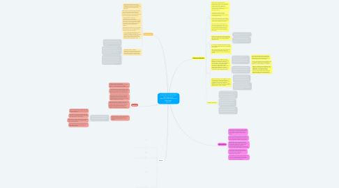 Mind Map: Looks Real, or Really Fake? Warnings, Visual  Attention and Detection of False News  Articles