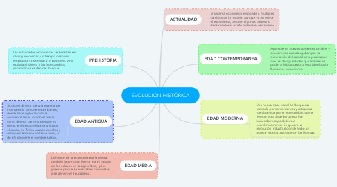 Mind Map: EVOLUCIÓN HISTÓRICA