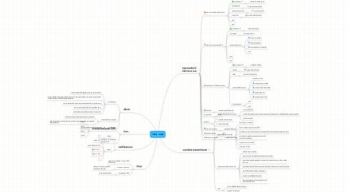 Mind Map: TSVD  2009